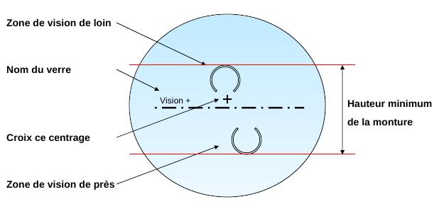 30b2376e00 Les verres progressifs se caractérisent aussi par un couloir de progression  entre les deux zones de vision. Ce couloir de progression peut imposer une  ...