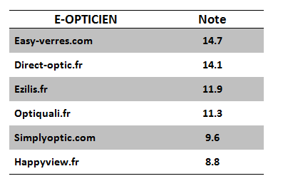 comparatif des opticiens sur internet. Black Bedroom Furniture Sets. Home Design Ideas
